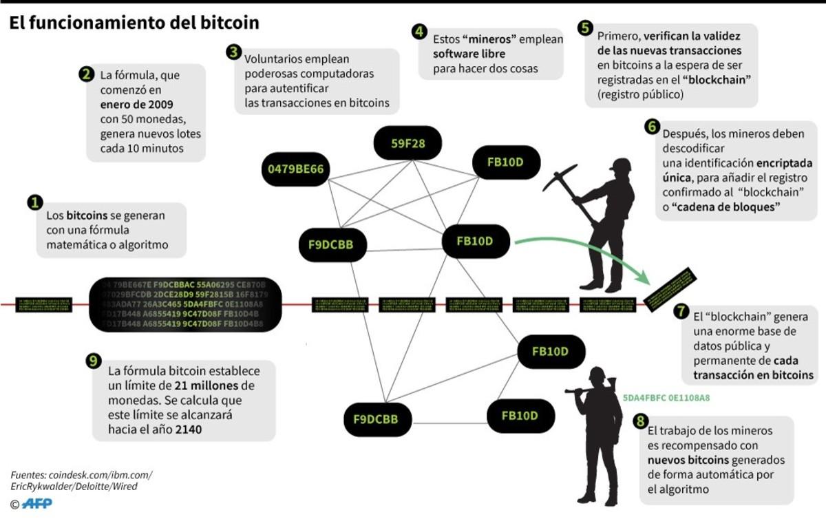 El bitcoin cumple 10 años
