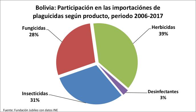 Bolivia importó plaguicidas por más de $us 2.000 millones desde 2006