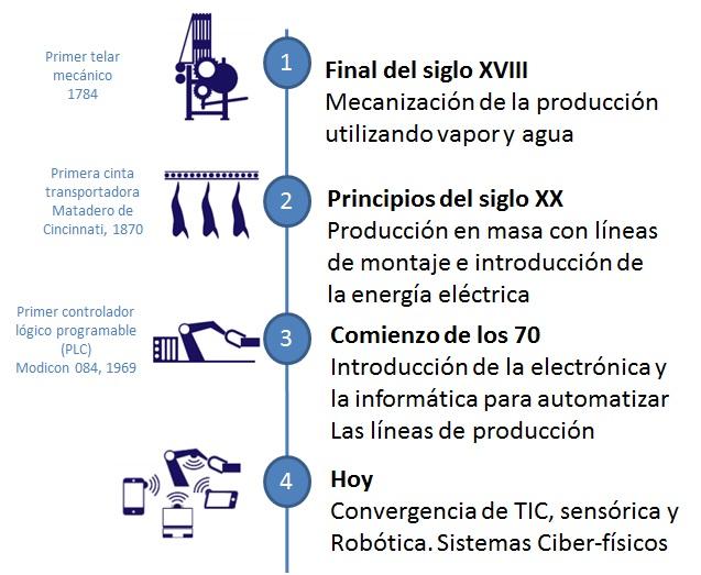 Disrupción tecnológica y energética en la revolución 4.0