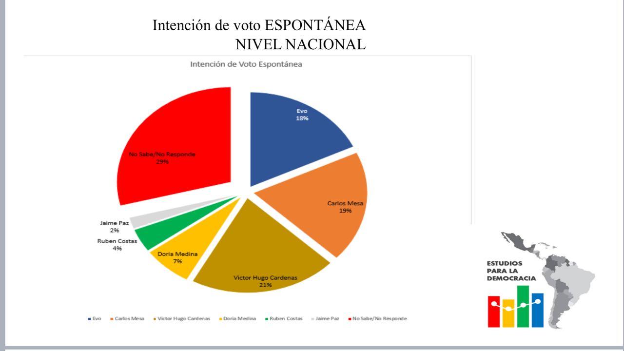 Encuesta entre opositores pone en la punta a exvicepresidente Cárdenas