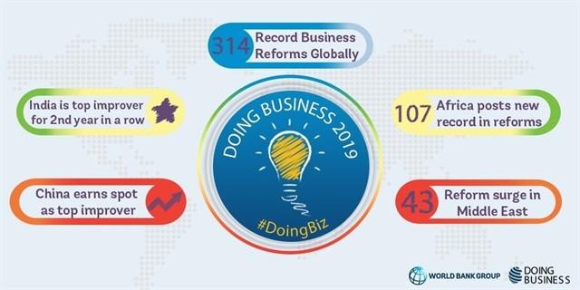 Doing Business 2019 del Banco Mundial: Bolivia cayó del puesto 149 en 2017 al 152 en 2018 en hacer negocios