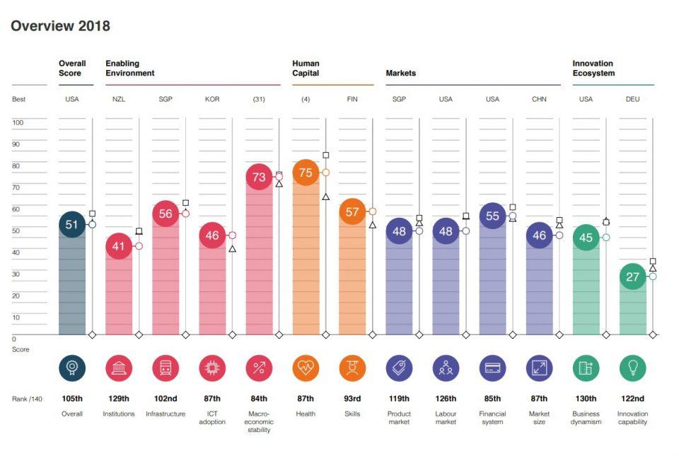 Bolivia se encuentra entre las 34 economías menos competitivas en el mundo