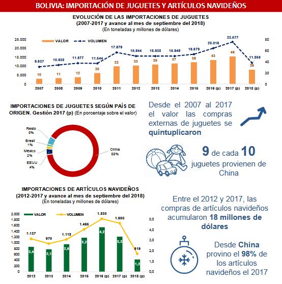 Desde el 2007 al 2017 el valor de las compras externas de juguetes se quintuplicaron