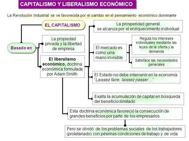 Apuntes sobre el Liberalismo: capitalismo para todos