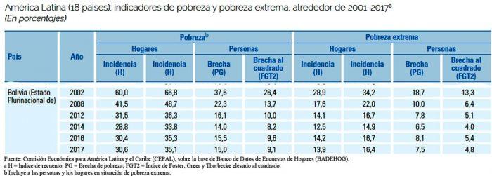 Pobreza extrema repuntó en Bolivia