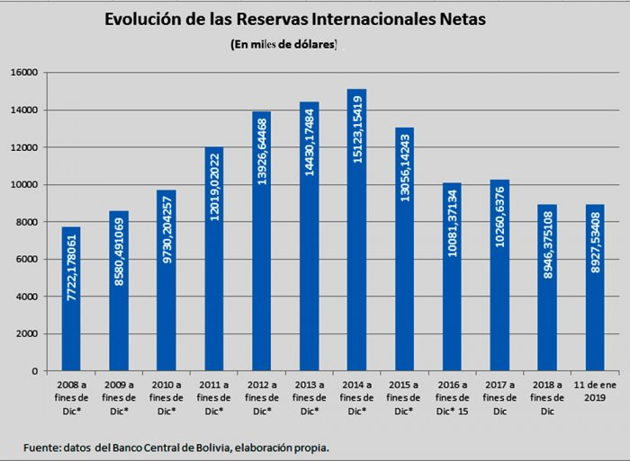 A enero: bajan reservas internacionales
