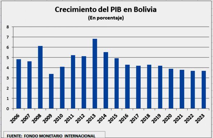 Bolivia ingresa a etapa de desaceleración económica