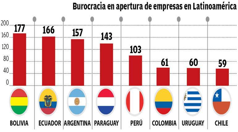 Bolivia: para crear y operar una empresa se requieren 200 trámites en 55 oficinas