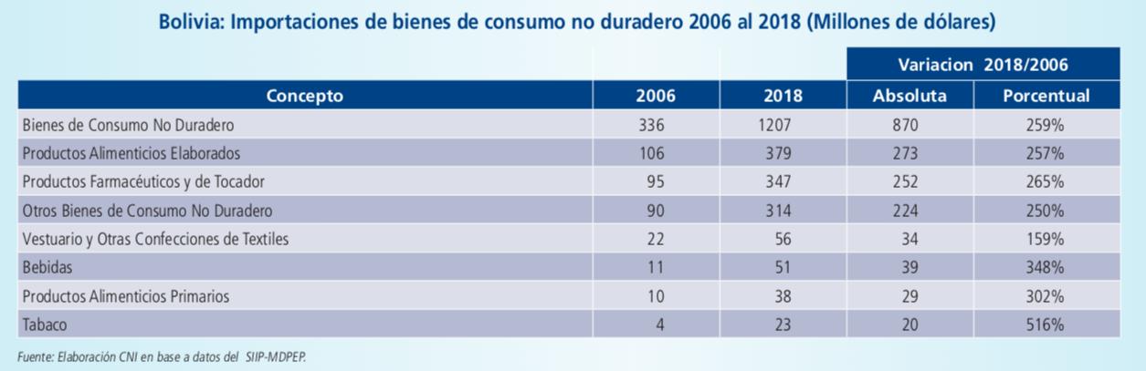 En 12 años importación de bienes de consumo industrial no duradero aumentaron 259%