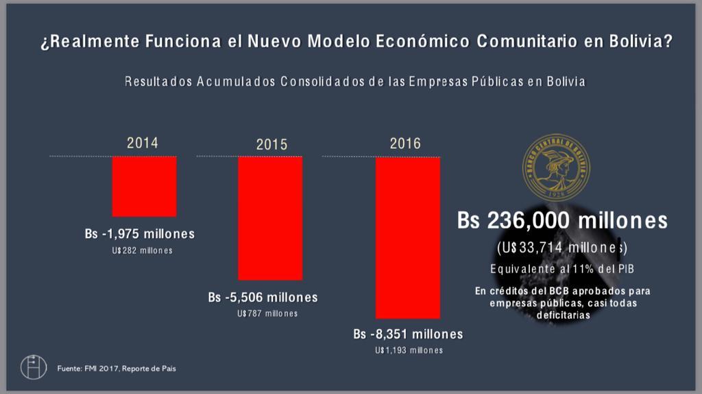 Falacias sobre la estabilidad económica boliviana