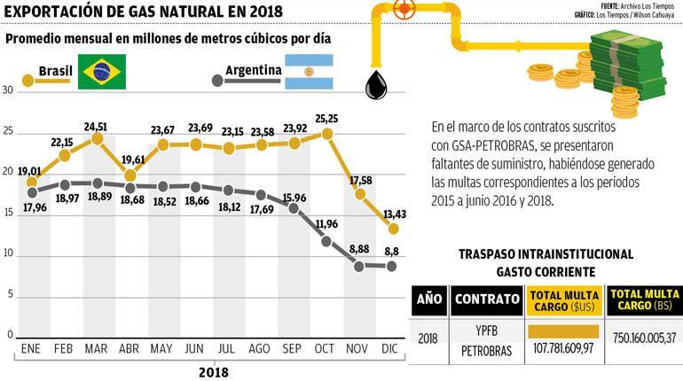 Petrobras confirma que YPFB pagó 100% de la multa: USD 133 millones