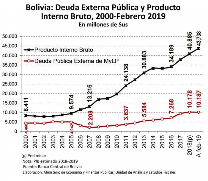 Analistas indican que endeudamiento de Bolivia es improductivo