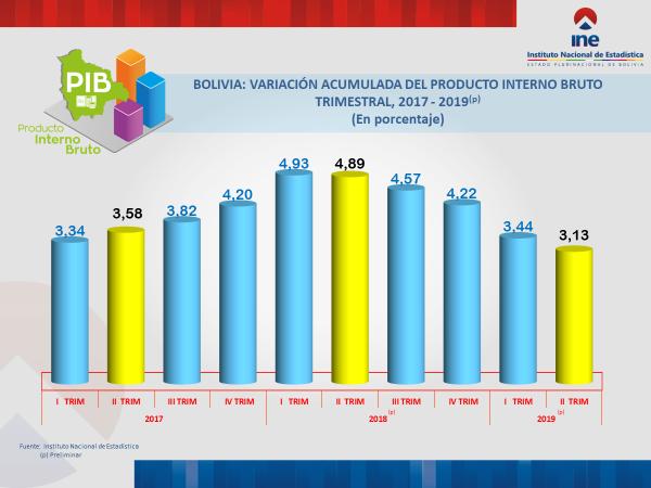 PIB de Bolivia registró un crecimiento de 3,13% al segundo trimestre de 2019