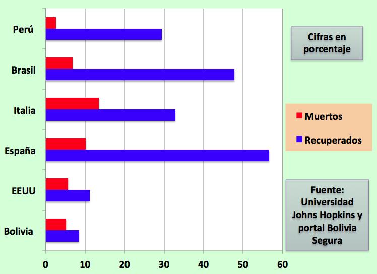 Bolivia tiene bajas tasas de recuperación y de muertes por COVID-19