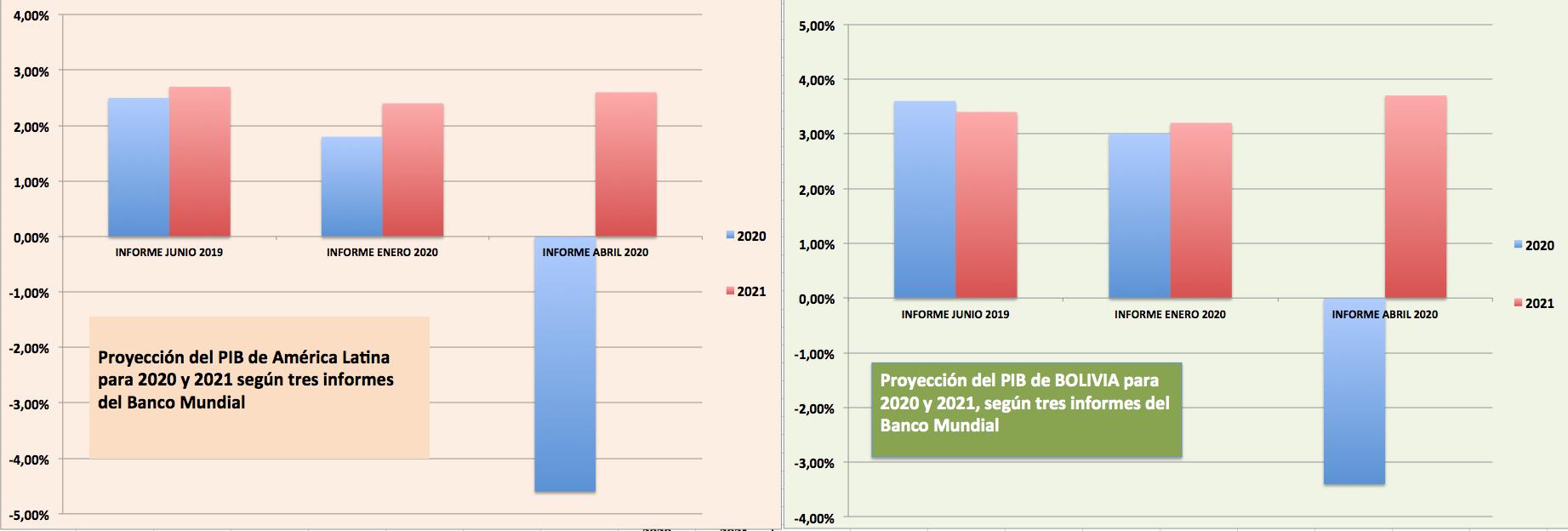 Informes del Banco Mundial muestran  el impacto del COVID-19 en proyecciones  del PIB de A.L y Bolivia