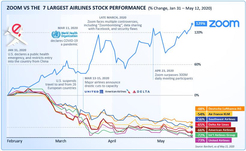 Zoom ahora vale más que las 7 aerolíneas más grandes del mundo
