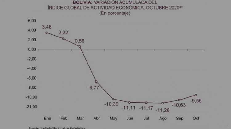INE: Bolivia registró un decrecimiento de -9,56% del PIB a octubre