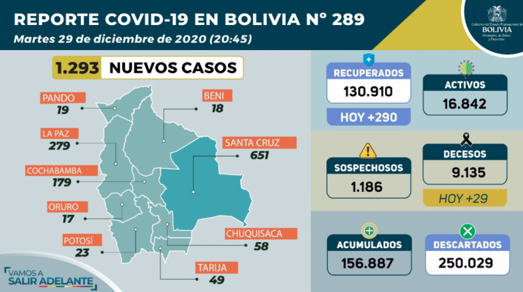 En un día, suben de 8 a 29 las personas fallecidas por Covid-19 en Bolivia