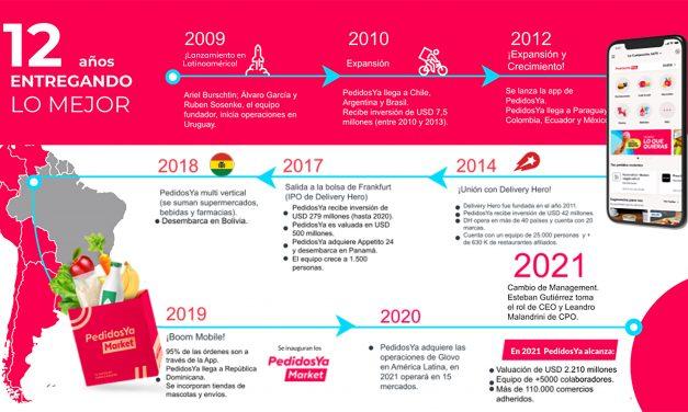 PedidosYa, el unicornio de u$s 2.210 millones, continúa su expansión en Latinoamérica.